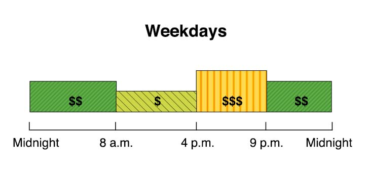 Business TOU rates starting March 2019 (pending CPUC approval). Winter weekdays, weekends, and holidays: 8am-4pm=Super Off-Peak, 4pm–9pm=Mid-Peak, 9pm–8am=Off-Peak.